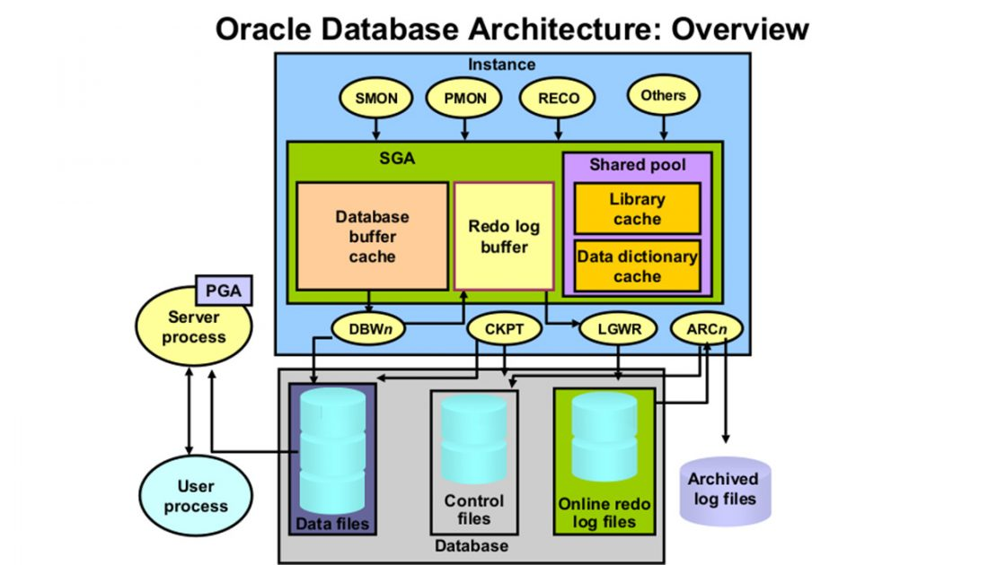 Above Is An Illustration Of A Database And An Instance Of An Oracle Database  Server. (Itu0027s Possible To Have More Than One Instance Of A Database On A  Server ...